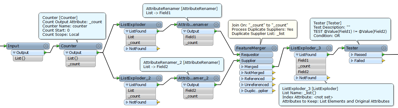 permute a list, output to csv - FME Community