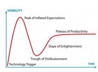 Where is cloud computing on the Gartner Hype Cycle?