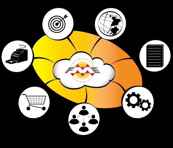 Cloud Integration Diagram showing iPaaS