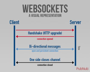 Moving Data over the Web: AJAX vs WebSockets vs Webhooks