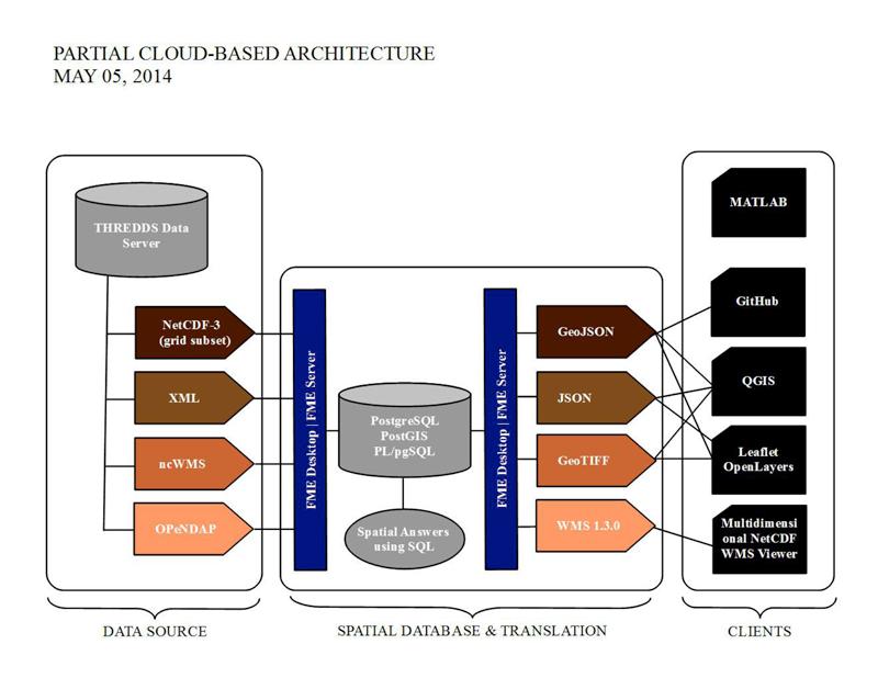 NetCDF Meets GIS: Geospatial Architecture for Scientific Data   Safe