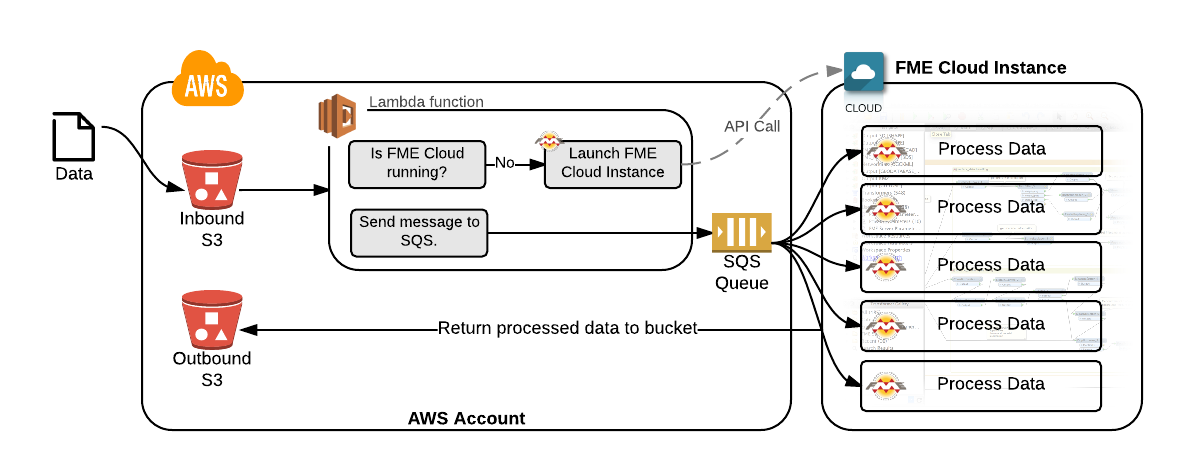 Event-driven systems made easy with AWS Lambda | Safe Software