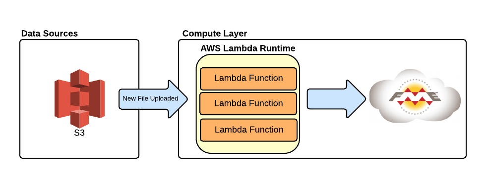 Lambda overview - New Page