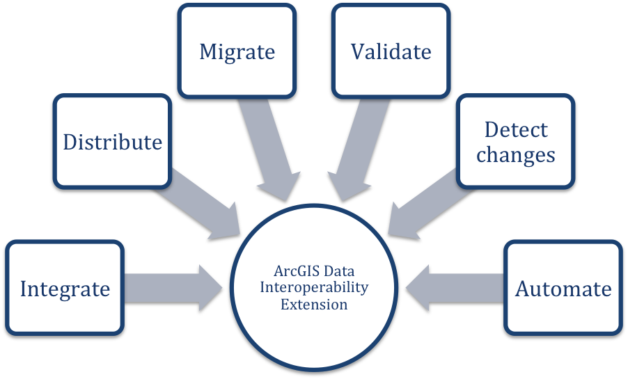 ArcGIS Data Interoperability: 6 ways to use this Esri