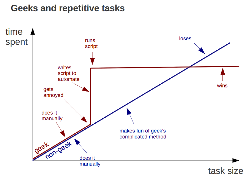 Chart: Geeks and Repetitive Tasks