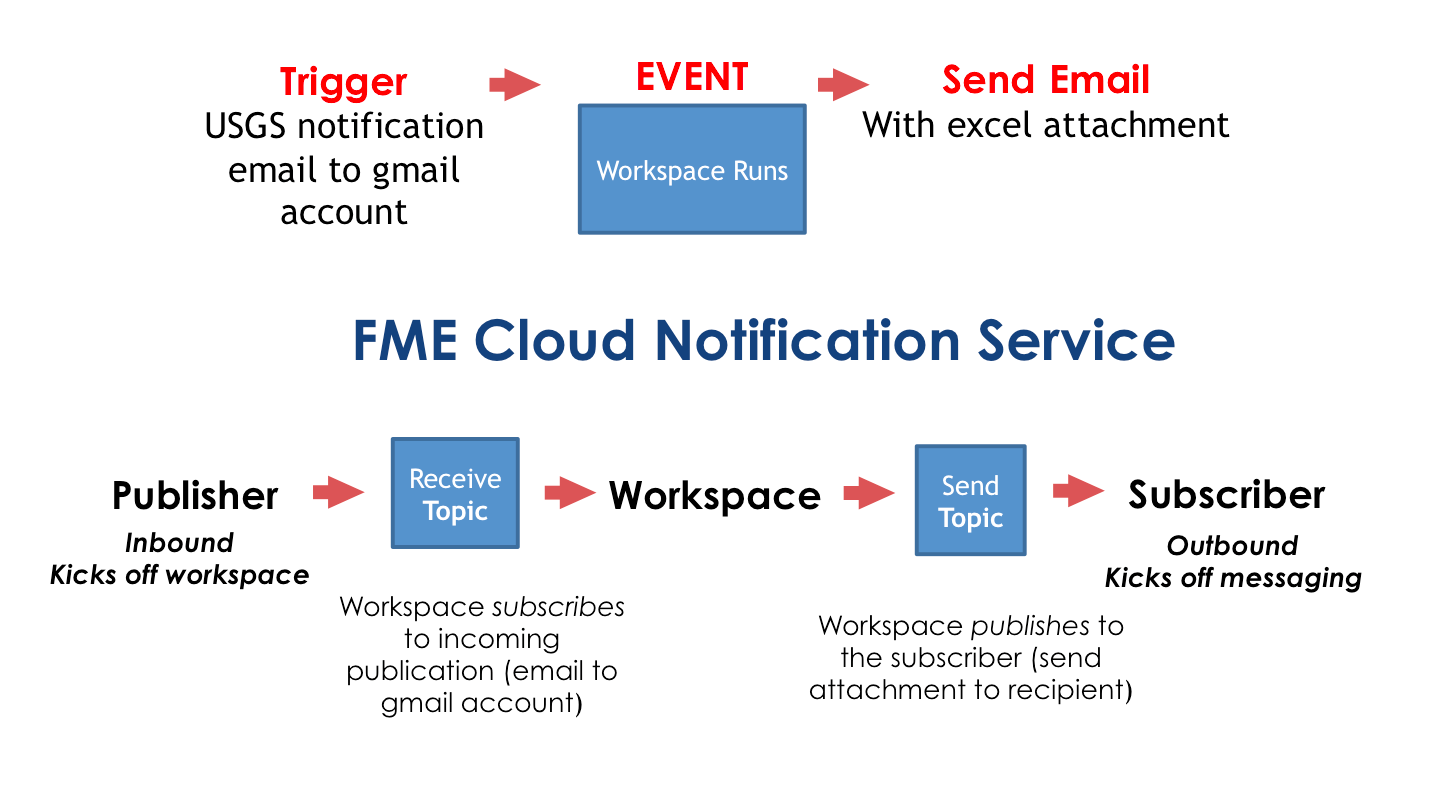 Notification Service Workflow