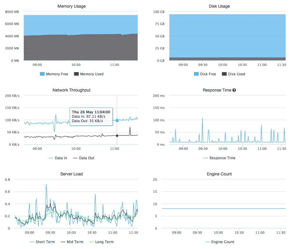 monitoring stats