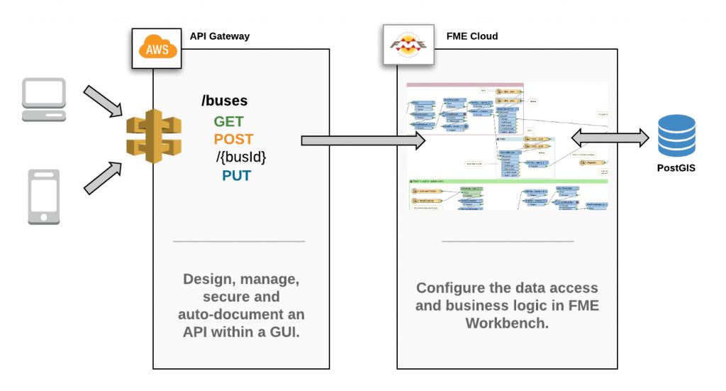 Transit API we will build in the webinar.