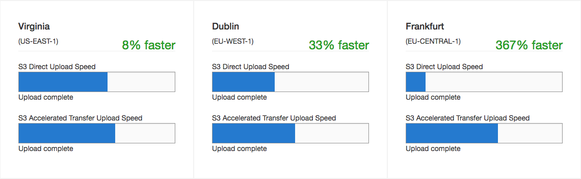 S3 Accelerated Transfer