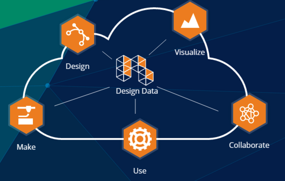 The Forge platform enables a powerful ecosystem of design data apps.