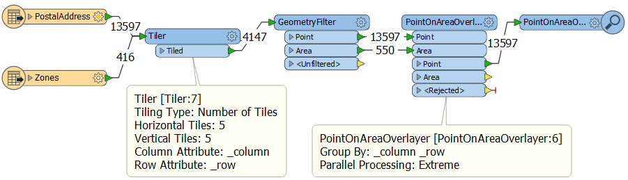 Using a Tiler for Parallel Processing in a Workspace