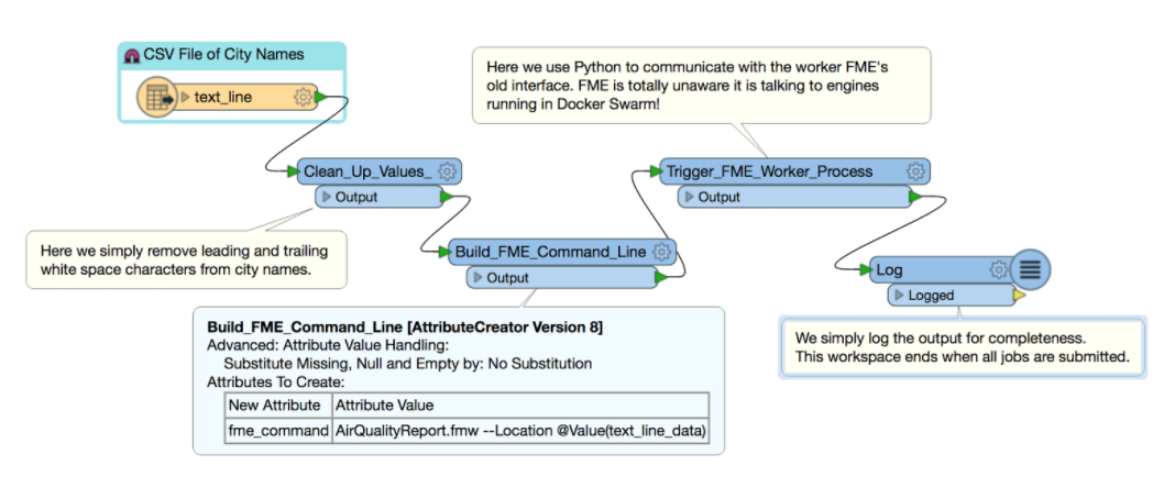 Docker and FME: Driver and Worker Workflows | Safe Software