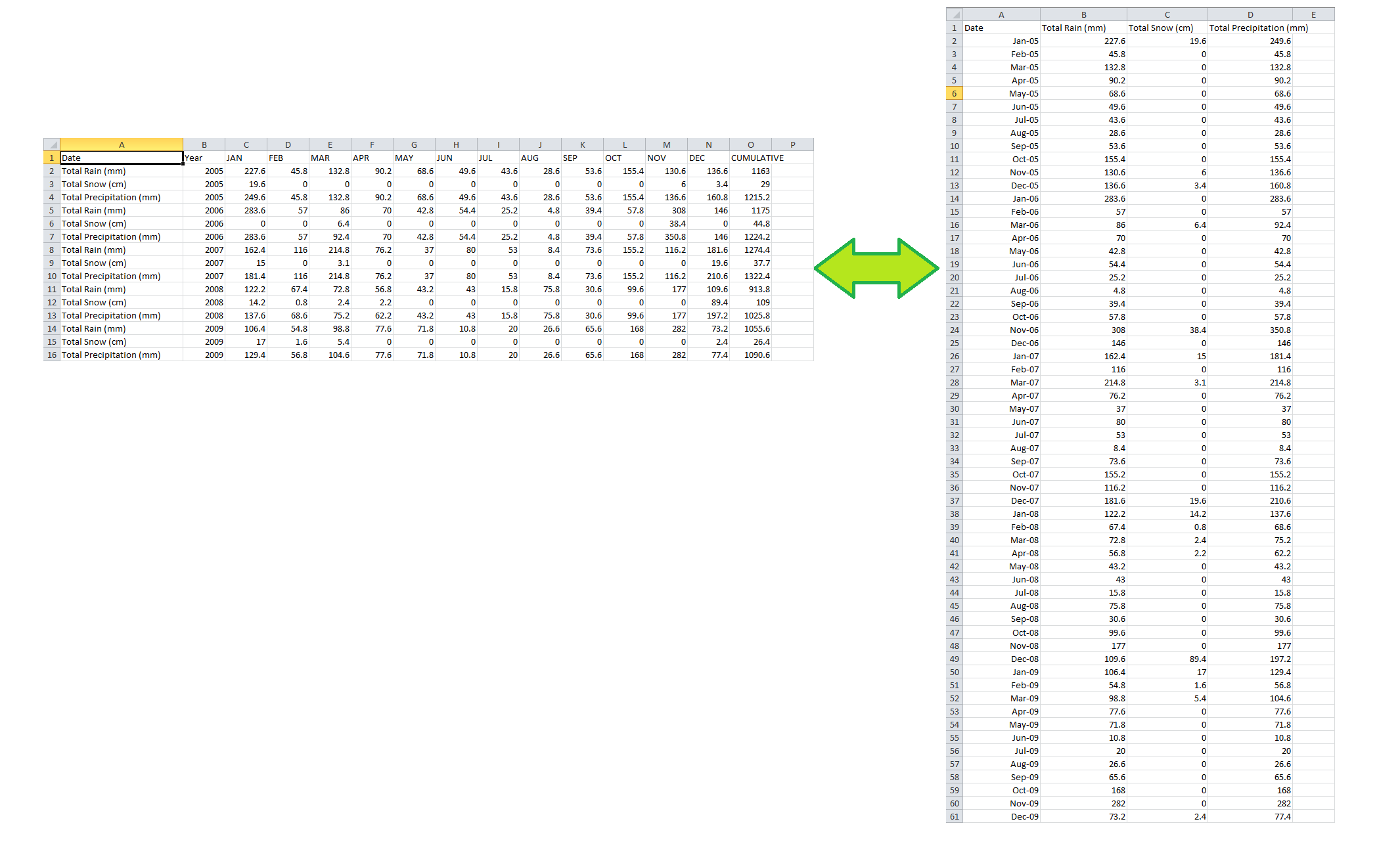 Advanced manipulation of Excel tables using