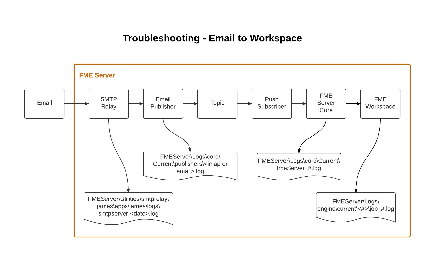 Smtp Email Server Diagram