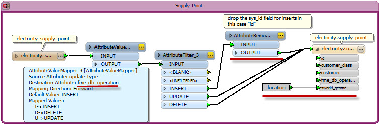 FME Workspace showing Smallworld incremental updates