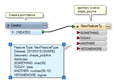 Creator sending a point feature to the shape_polyline destination feature type