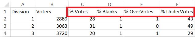 Excel data after transformation