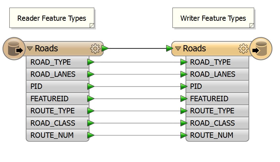 Dynamic Workflows: Basics of Dynamics - FME Community