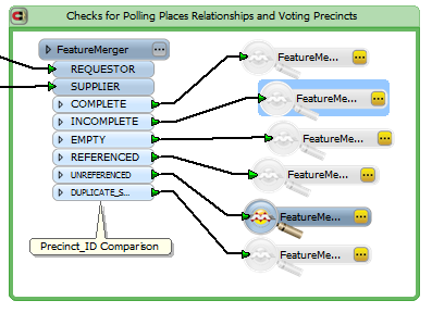 Precincts Checks
