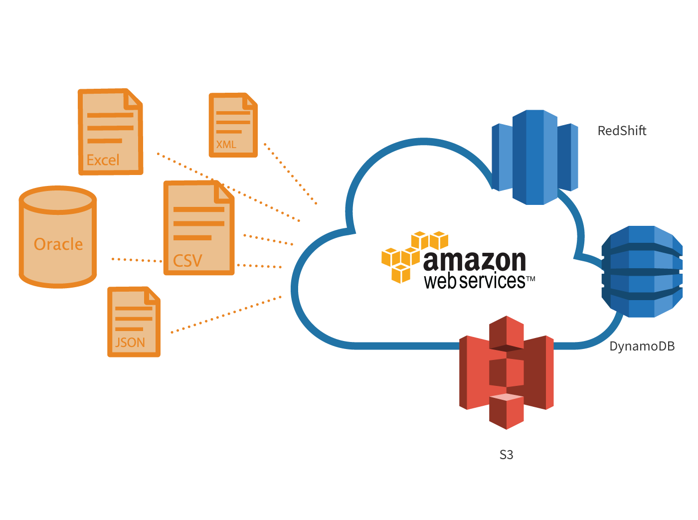 AWS Integration with FME | Safe Software