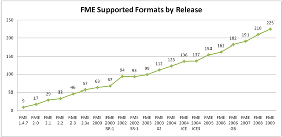 fmeformatsgraph1