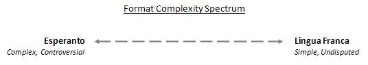 format_complexity_spectrum