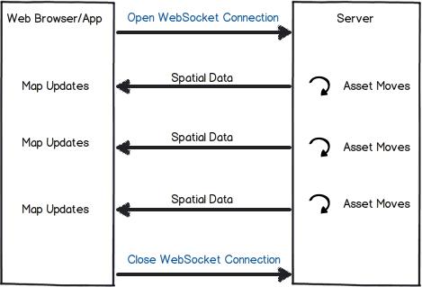 Web Sockets Diagram