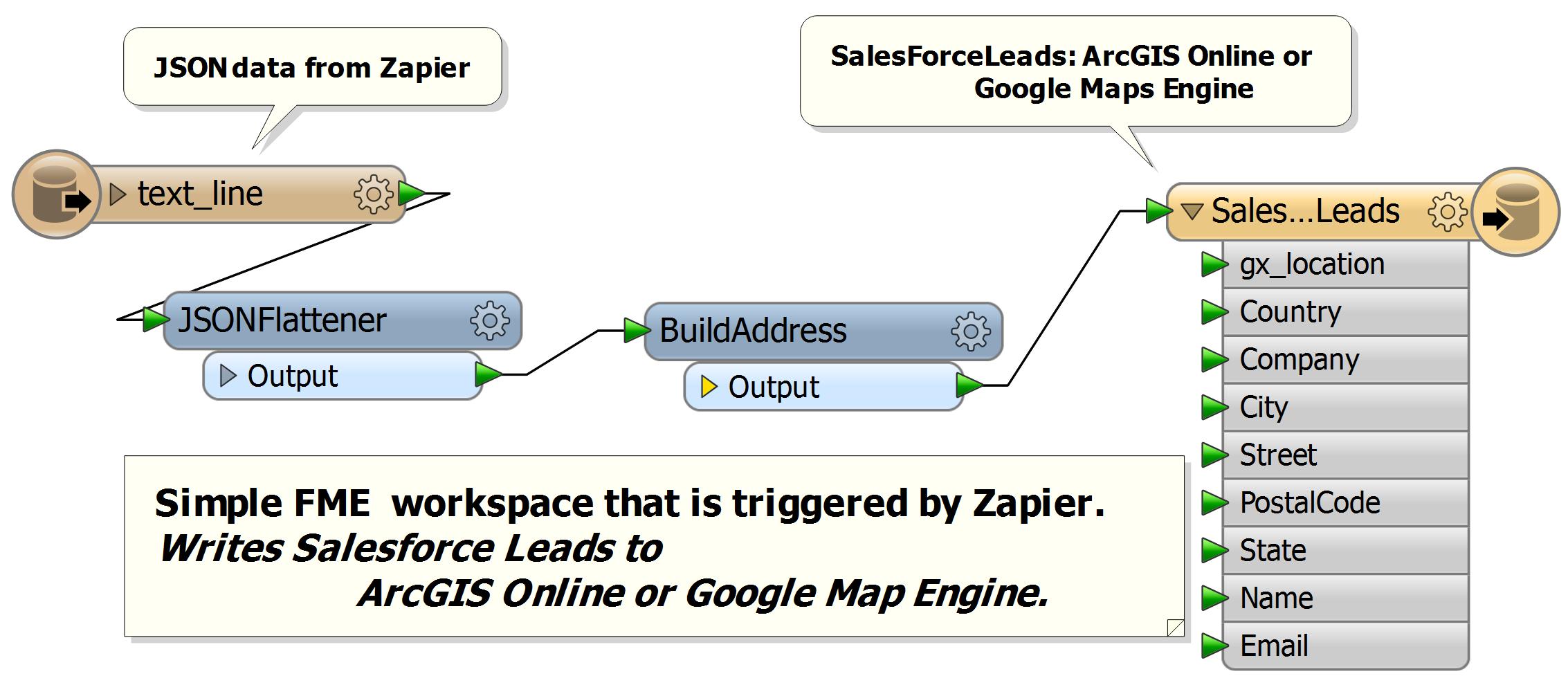 FME workspace - Salesforce to Google Maps Engine or ArcGIS Online