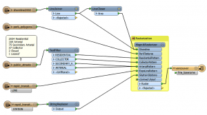 This graphical workflow was created using FME Desktop and reads from 5 disparate sources. The workflow can easily be scaled and automated.