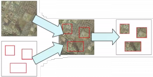 Clipping is essentially a combination of rasters and vectors to produce more useful output. For instance, each of these clipped pieces can be stored in a PostGIS database with its associated metadata.