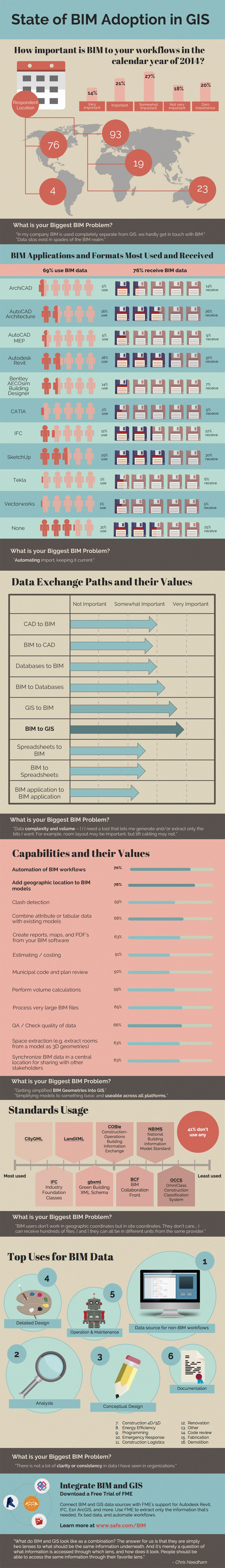 BIM Adoption in GIS Infographic