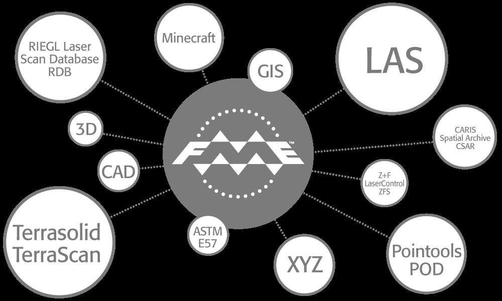 lidar data integration  u0026 processing