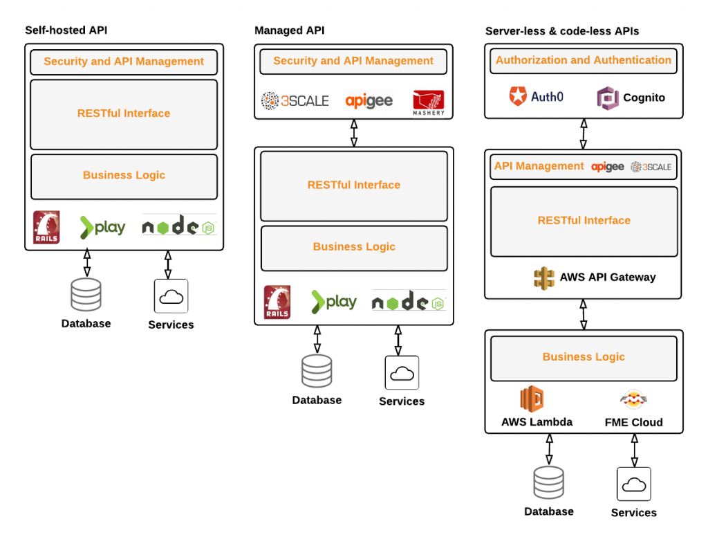 Evolution of the API, from a fully managed coded web stack to a server-less, code-less solution