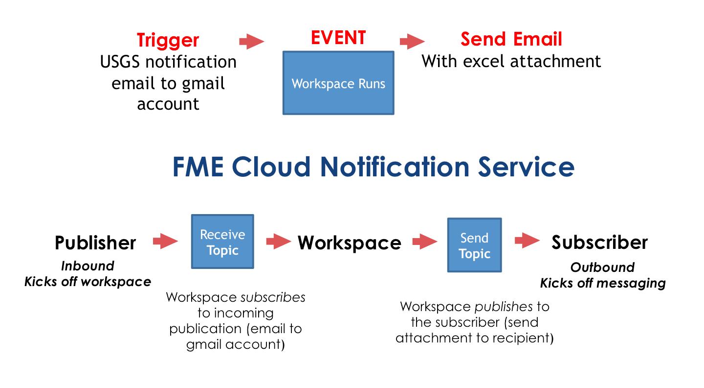 Notification Service Workflow