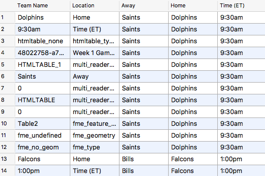 Picking NFL Winners: Automatically Scraping, Prepping and Merging