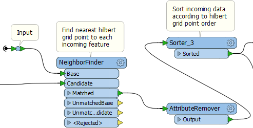 Hilbert Curves and Spatial Sorting: Going Down a Rabbit Hole to