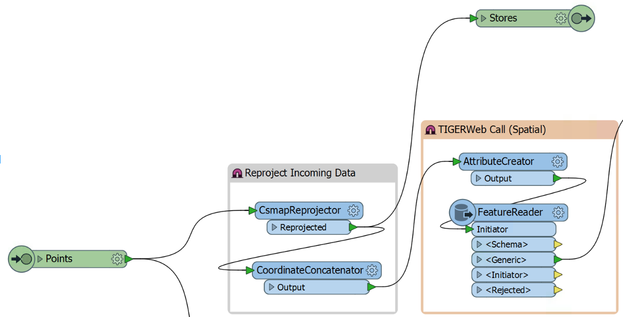 Making Sense of US Census Data With a New FME Transformer | Safe