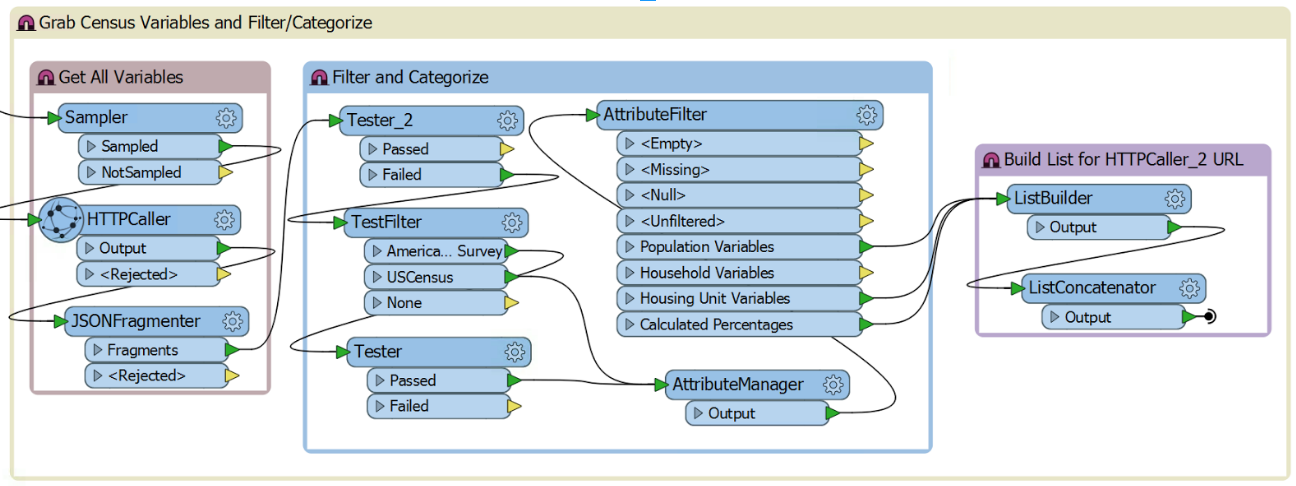Making Sense of US Census Data With a New FME Transformer